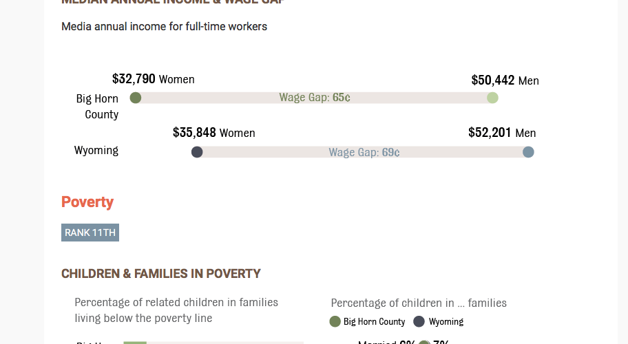 Screenshot of the Wyoming KIDS COUNT Data website